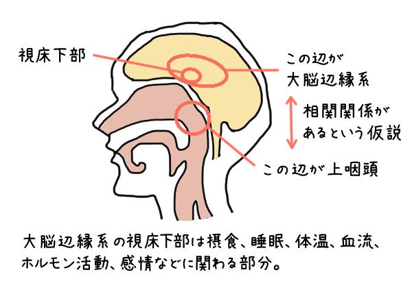 慢性上咽頭炎