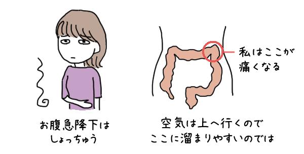 敏感すぎる腸(過敏性腸症候群)